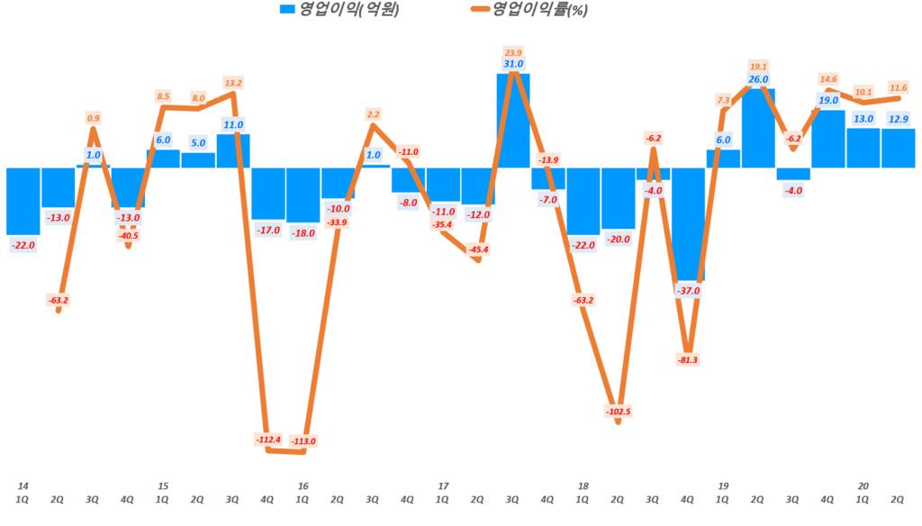 인텍플러스 실적, 분기별 인텍플러스 영업이익 및 영업이익률( ~ 20년 1분기), Graph by Happist