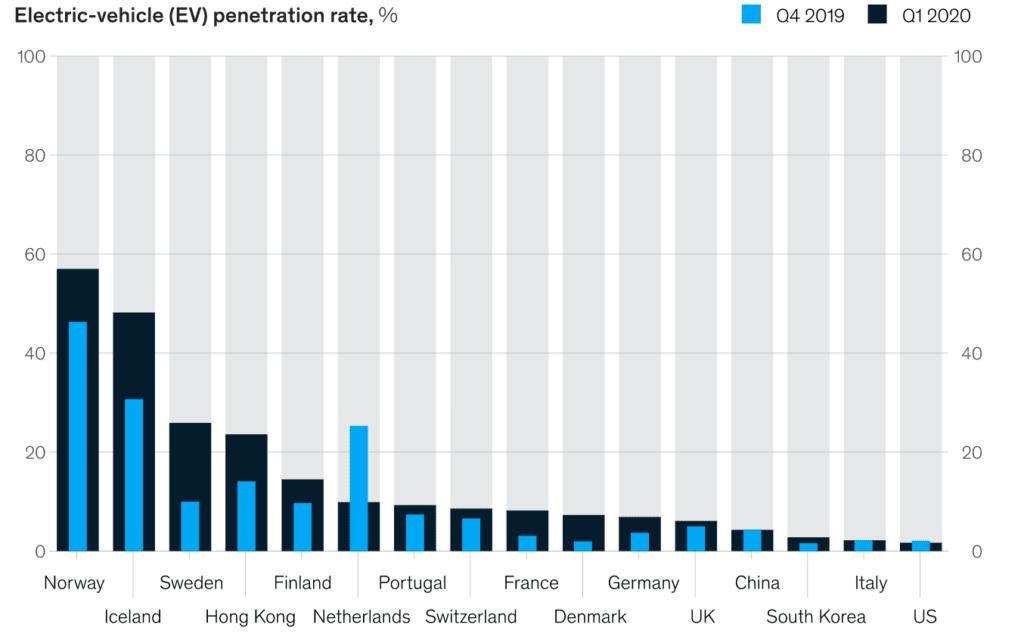 주요 국가별 전기차 침투율 비교, Graph by McKinsey