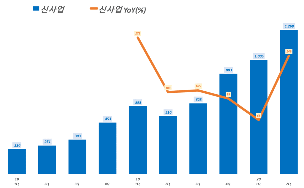 카카오 실적, 분기별 카카오플랫폼 중 신사업 부문 매출 추이( ~ 20년 2분기), Graph by Happist