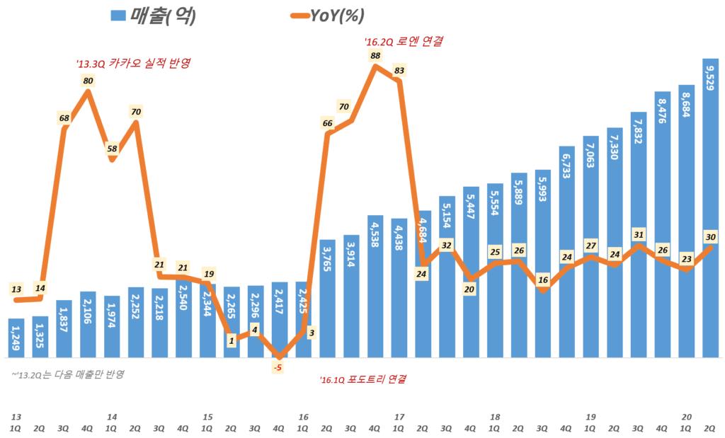 카카오 실적, 분기별 카카오 매출 및 전년 비 성장률 추이( ~ 20년 2분기), Graph by Happist