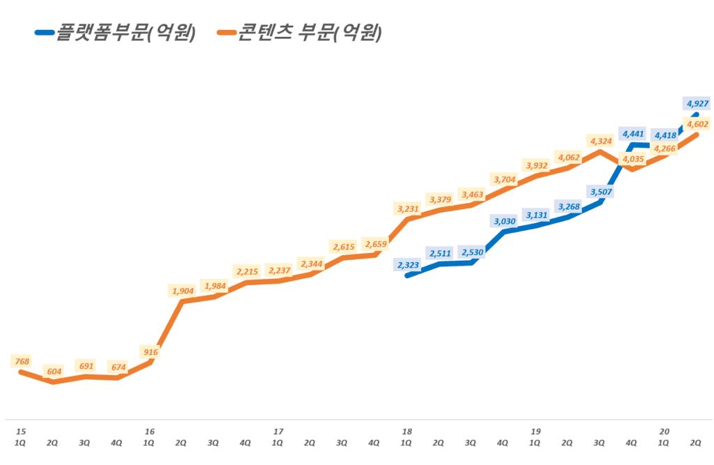 카카오 실적, 분기별 카카오 부문별, 플랫폼 부문과 콘텐츠 부문 매출 추이( ~ 20년 2분기), Graph by Happist
