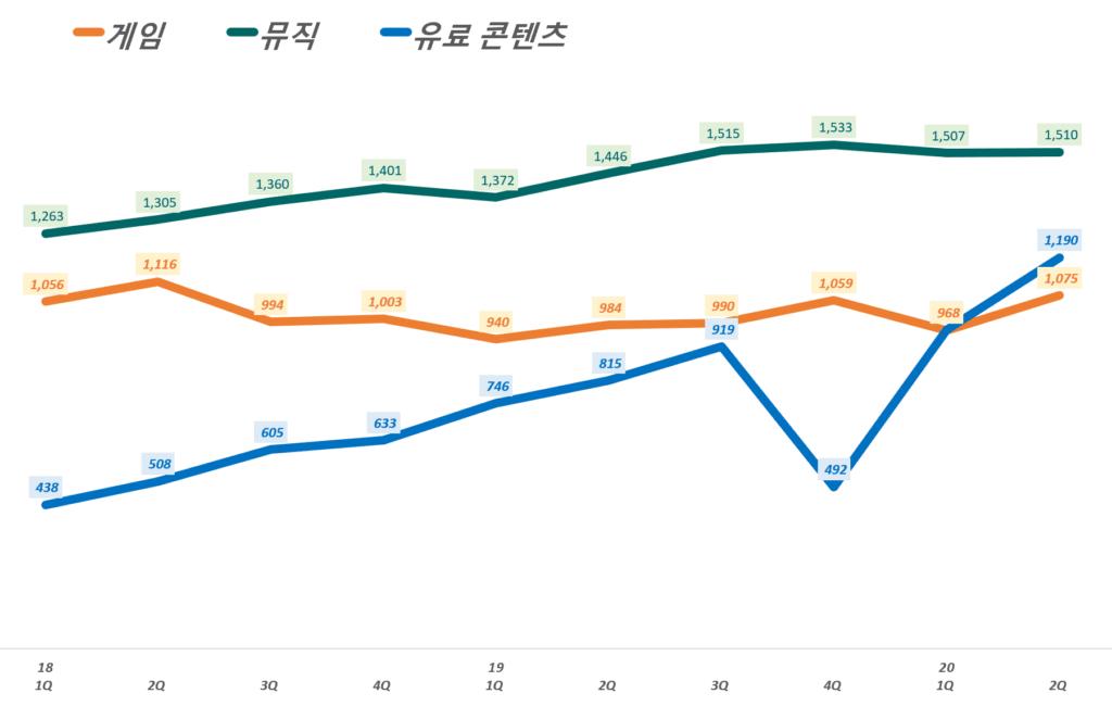 카카오 실적, 분기별 카카오 콘텐츠 부문별 매출 추이( ~ 20년 2분기), Graph by Happist