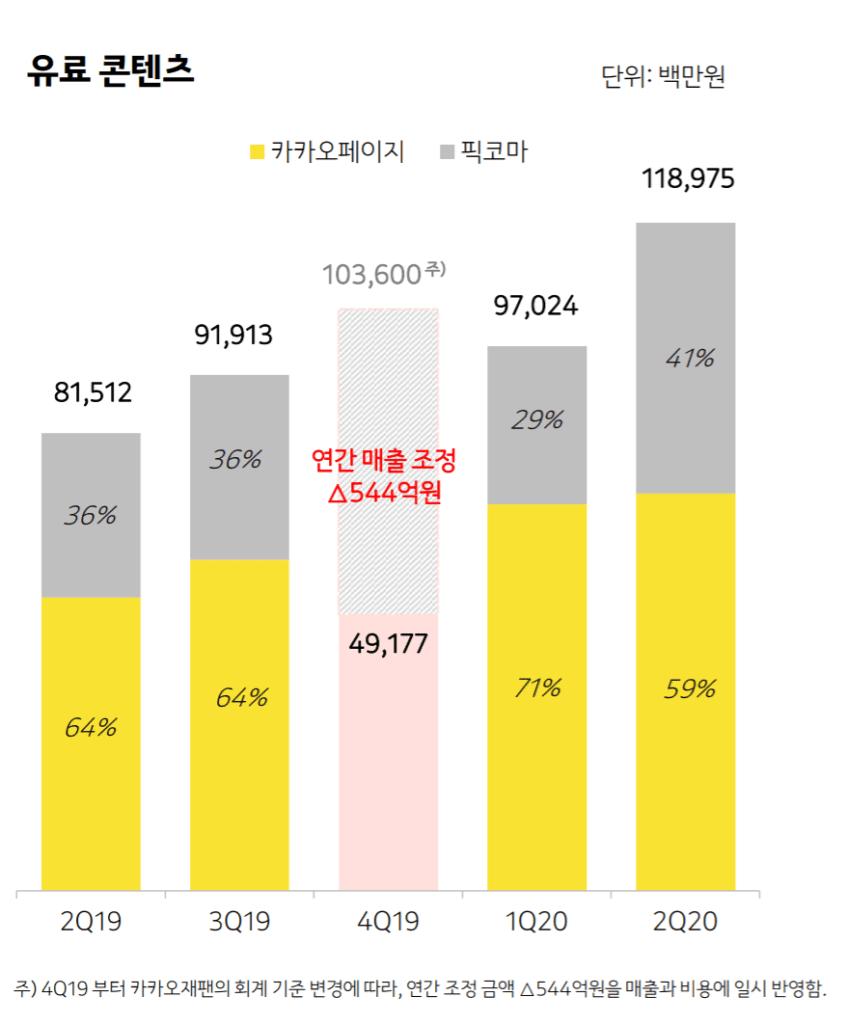 카카오 실적, 분기별 카카오 콘텐츠 중 유료 콘텐츠 매출 추이( ~ 20년 2분기), Graph by Kakao