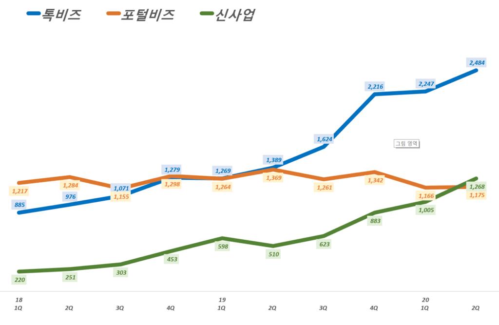 카카오 실적, 분기별 카카오  플랫폼 부문 각 영역 매출 추이( ~ 20년 2분기), Graph by Happist