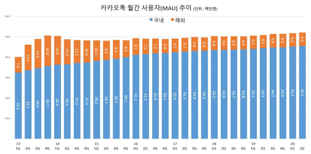 카카오 실적, 카카오톡 월간 사용자(MAU) 추이( ~ 20년 2분기), Graph by Happist