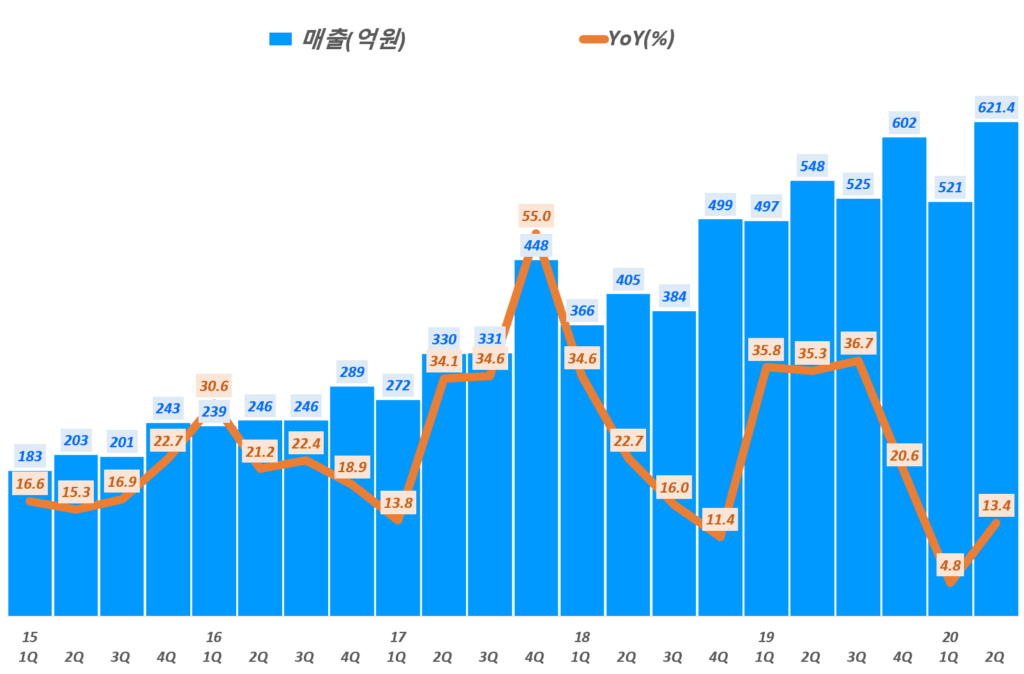 카페24 실적, 분기별 카페24 매출 및 전년 비 성장률 추이( ~20년 2분기), Graph by Happist