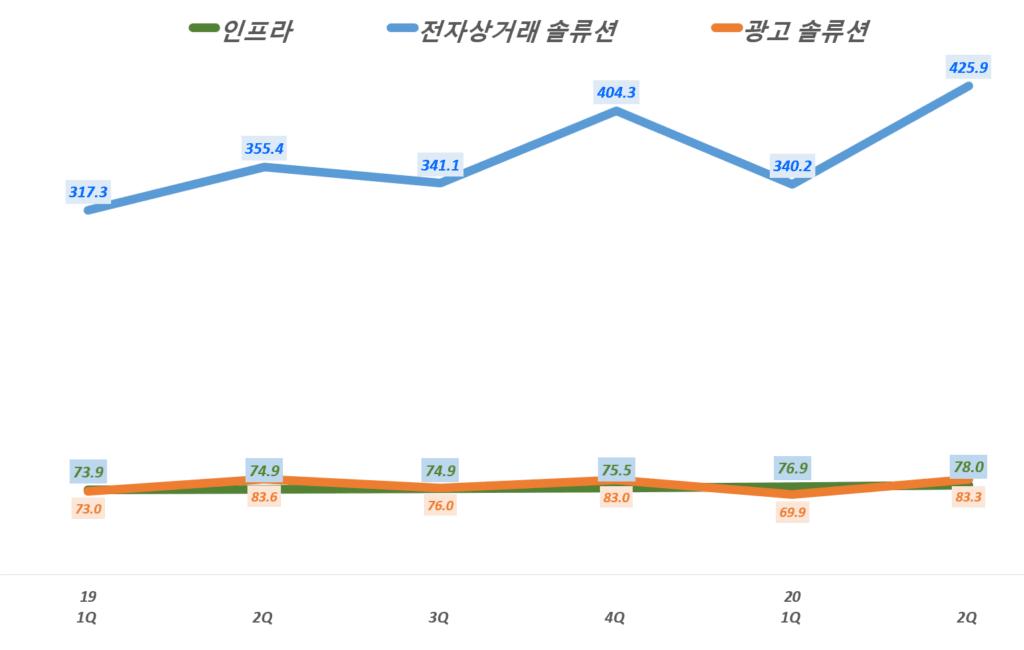 카페24 실적, 분기별 카페24 사업 부문별 매출 추이( ~20년 2분기), Graph by Happist