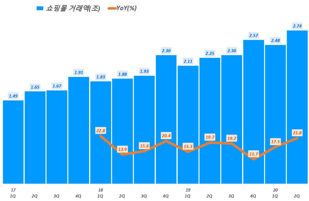 카페24 실적, 분기별 카페24 쇼핑몰거래액 및 전년 비 성장률 추이( ~20년 2분기), Graph by Happist