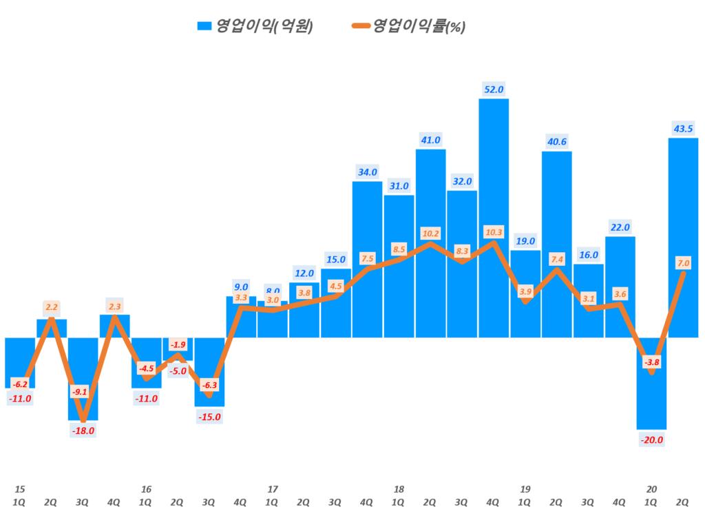 카페24 실적, 분기별 카페24 영업이익 및 영업이익률 추이( ~20년 2분기), Graph by Happist