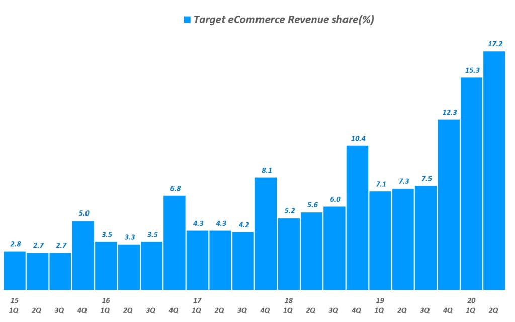 타겟 실적, 타겟 분기별 이커머스 매출 비중 추이( ~ 20년 2분기), Target Quarterly eCommerce revenue share(%), Graph by Happist