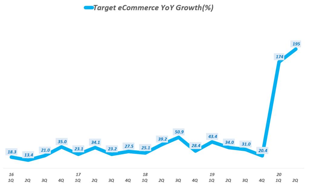타겟 실적, 타겟 분기별 이커머스 매출 증가율 추이( ~ 20년 2분기), Target Quarterly eCommerce Sales growth rate(%), Graph by Happist