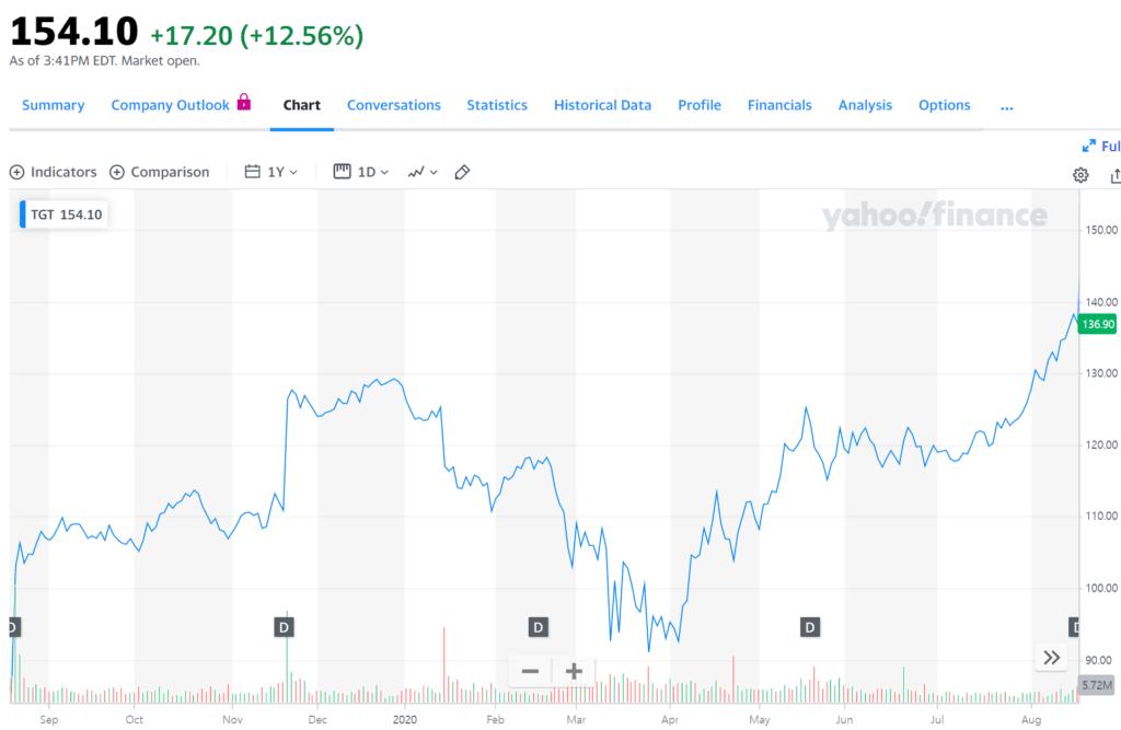 타겟 주가 추이, Target stoock price trend