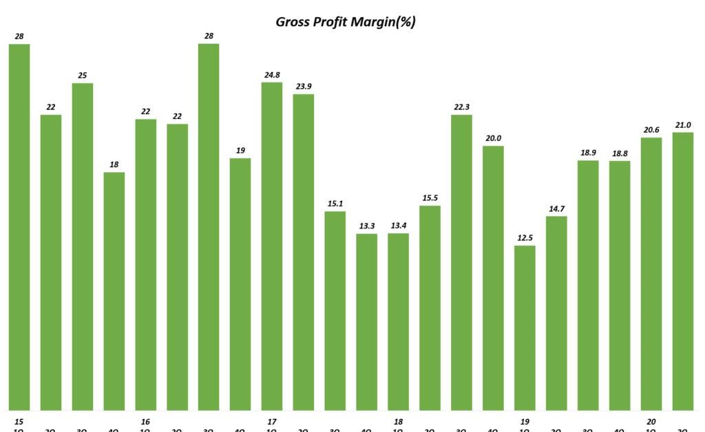 테슬라 분기별 매출총이익(Gross Profit) 마진율 추이( ~ 20년 2분기), Tesla Gross Margin, Graph by Happist