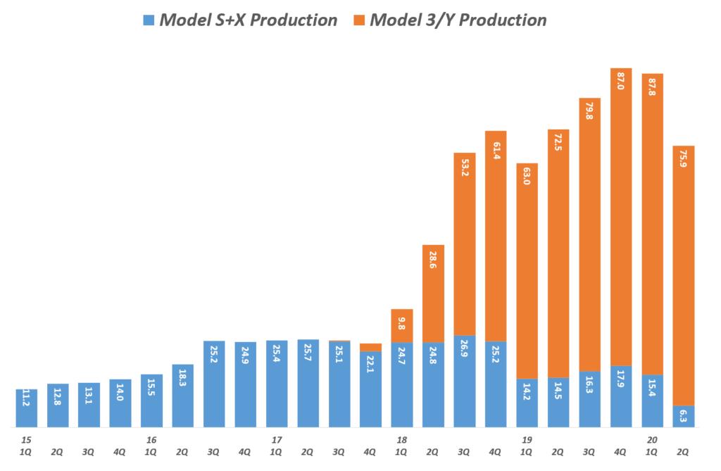 테슬라 분기별 모벨별 생산량 추이( ~ 20년 2분기), Tesla Production by Model, graph by Happist