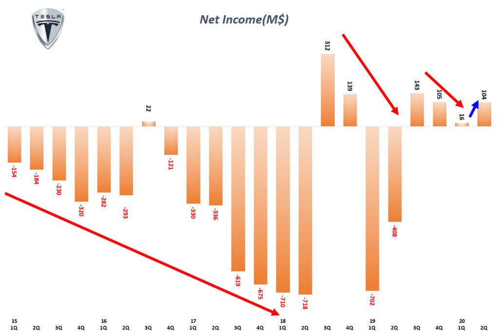 테슬라 분기별 순이익 및 순이익율 추이( ~ 2020년 2분기), Tesla Quarterly Net Income & Net Income Margin(%), Graph by Happist