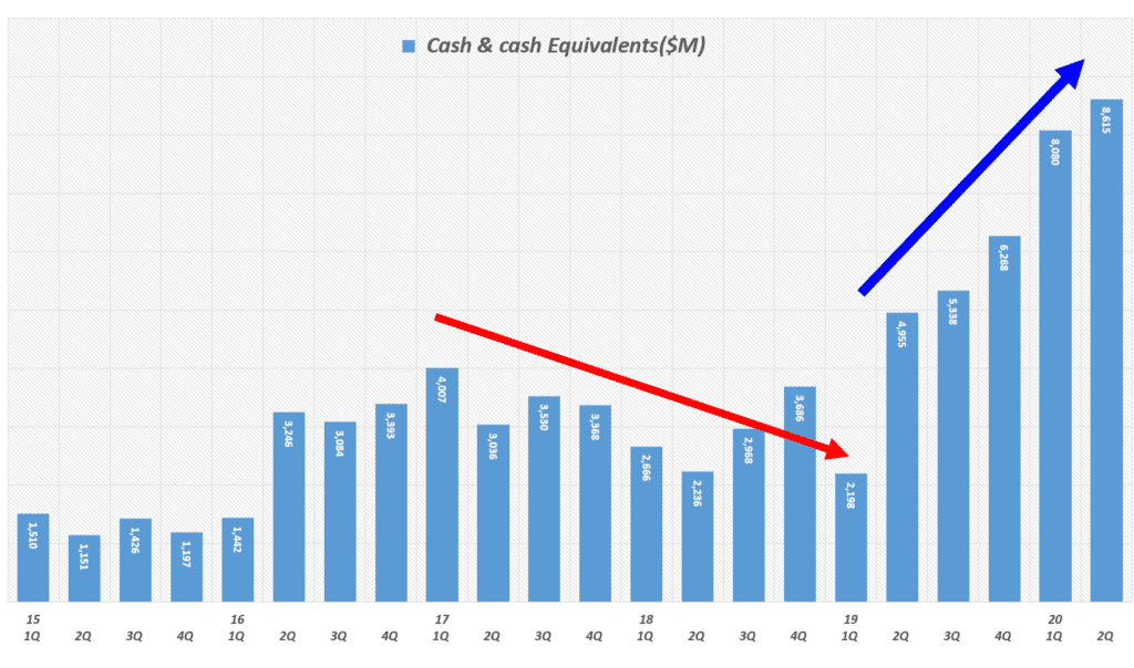 테슬라 분기별 현금 및 현금성 자산(Tesla Cash and cash equivalents) 추이(~ 2020년 2분기), Tesla Quarterly Cash and cash equivalents, Graph by Happist