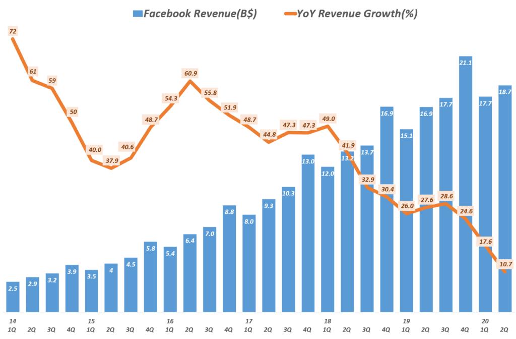 페이스북 매출 및 전년 비 증가율 추이( ~ 2020년 2분기), Facebook quarterly ad revenue & YoY Growth Rate, Graph by Happist
