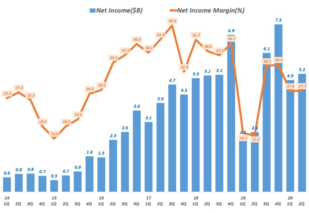 페이스북 분기별 순이익 및 순이익률 추이( ~ 2020년 2분기), Facebook quarterly Net Income & net Income margin(%), Graph by Happist