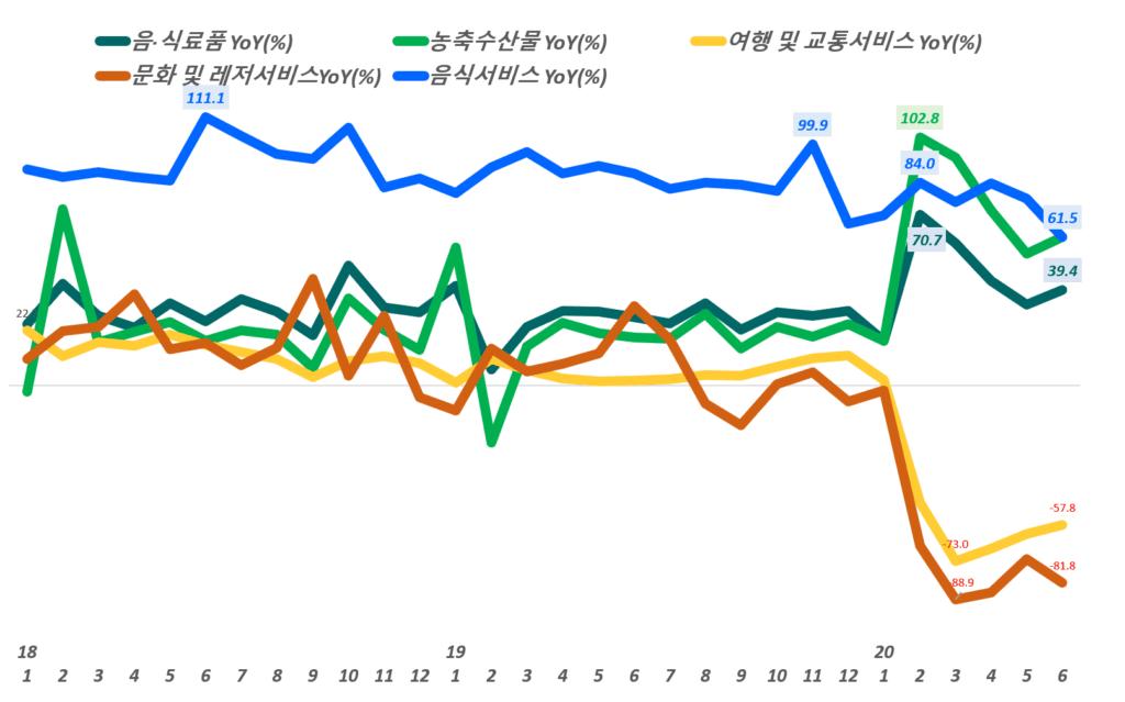 한국 이커머스 트렌드, 월별 주요 카테고리별 이커머스 증가률 추이( ~ 20년 6월)