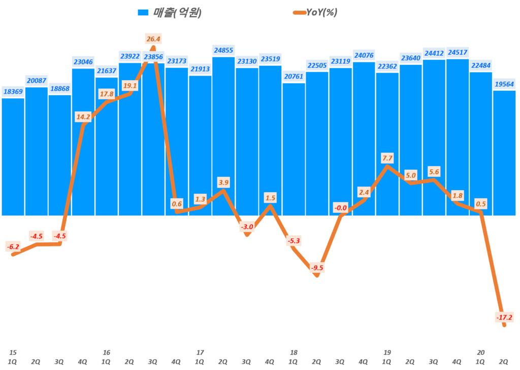 한화솔루션 살적, 분기별 한화솔루션 매출 및 전년 비 성장률 추이( ~20년 2분기), Graph by Happist