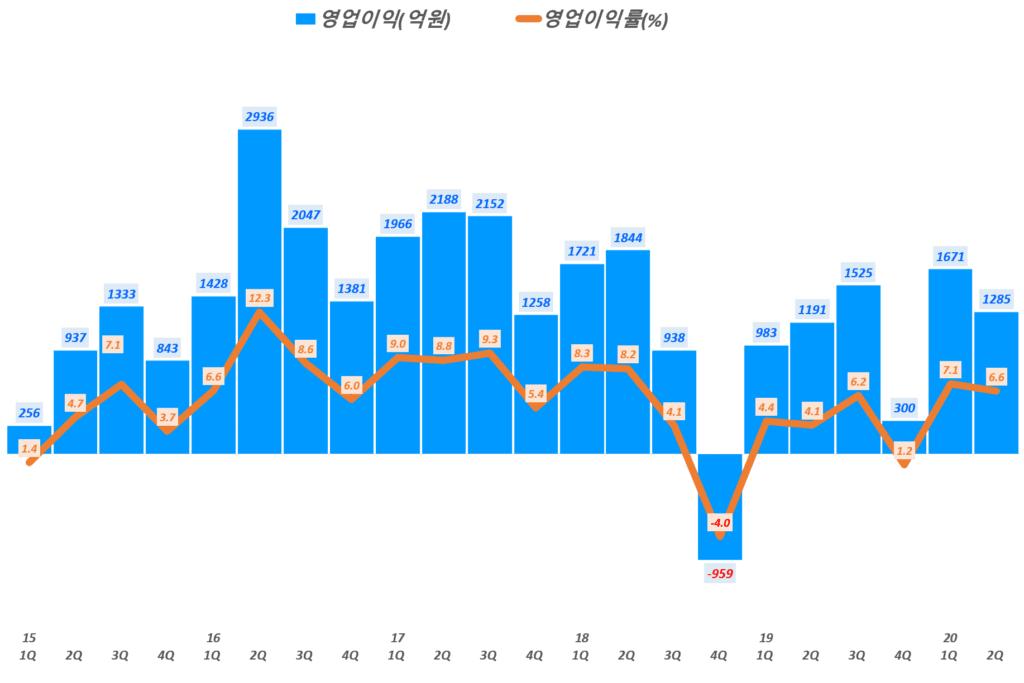 한화솔루션 실적, 분기별 한화솔루션 영업이익 및 영업이익률 추이( ~20년 2분기), Graph by Happist