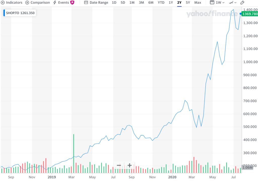 쇼피파이 2개년 주가 추이, Shopift stock price trend