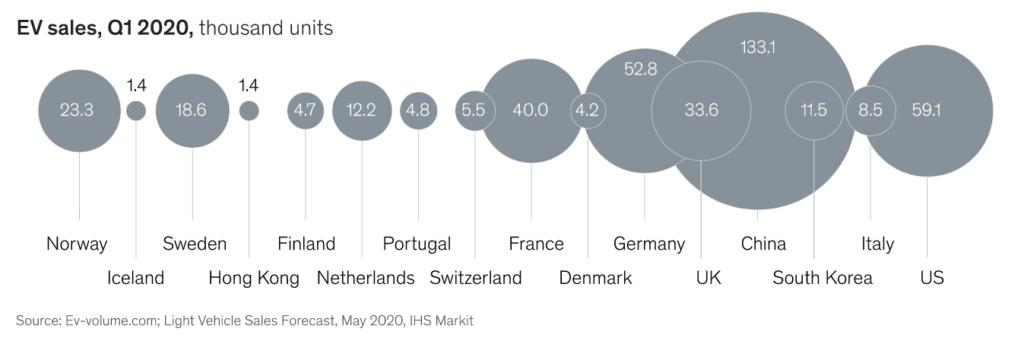 20년 1분기 국가별 전기차 판매량 비교, EV Sales per country, Graph by McKinsey