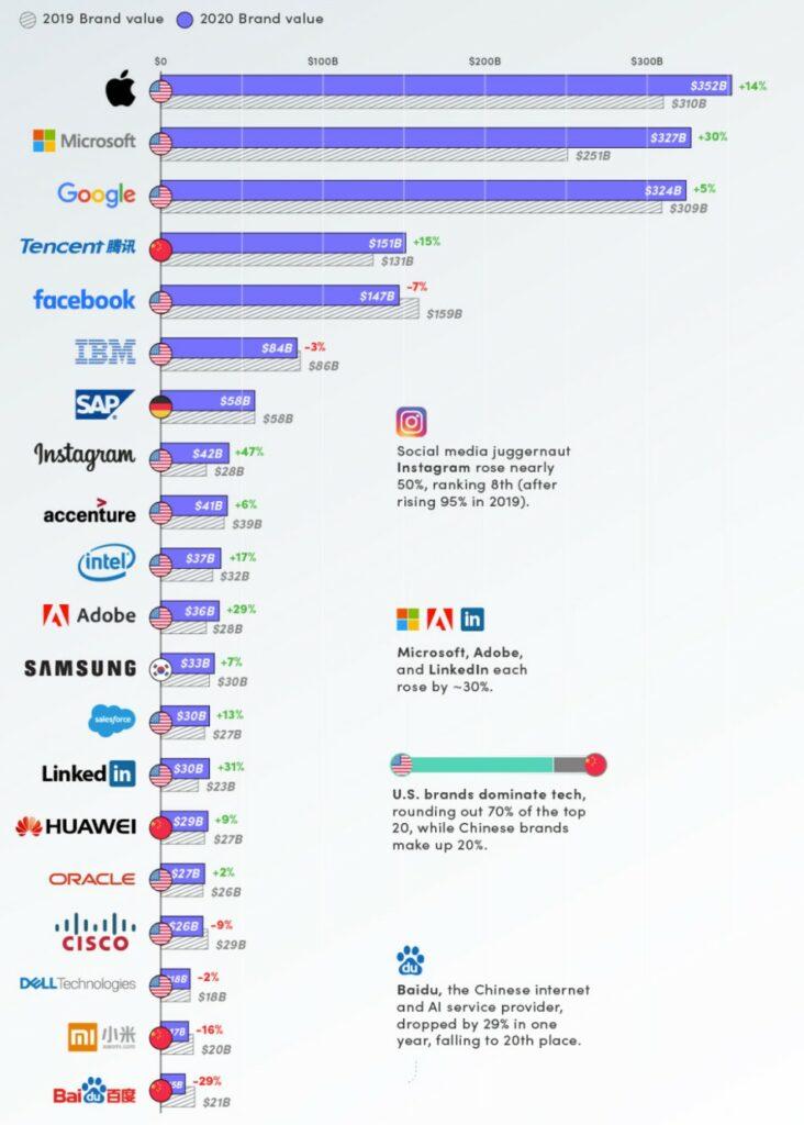 2020년 가장 가치있는 기술 브랜드, The Top 20 Most Valuable Tech brands of 2020