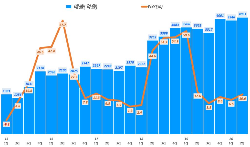 NHN 실적, 분기별 NHN 매출 및 전년 비 성장률 추이( ~ 20년 2분기),  Graph by Happist
