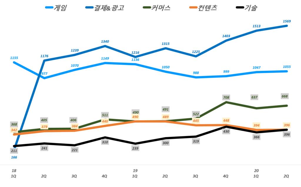 NHN 실적, 분기별 NHN 비지니스 부문별 매출 추이( ~ 20년 2분기),  Graph by Happist