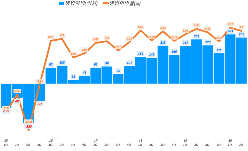 NHN 실적, 분기별 NHN 영업이익 및 영업이익률 추이( ~ 20년 2분기),  Graph by Happist