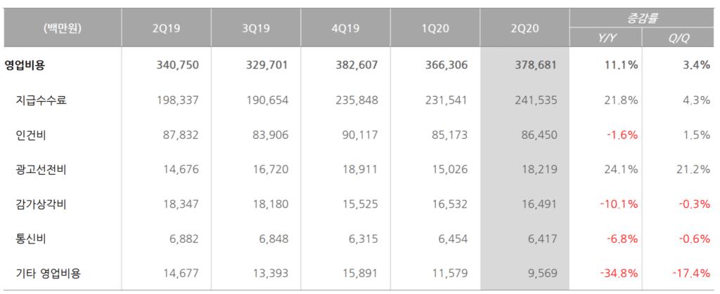 NHN 실적, 분기별 NHN 주요 영업비용 변화 추이( ~ 20년 2분기),  Chart from NHN