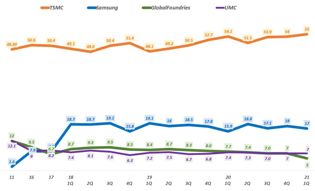글로벌 파운드리 점유율 추이( ~ 21년 1분기), Data by TrendForce, Graph by Happist