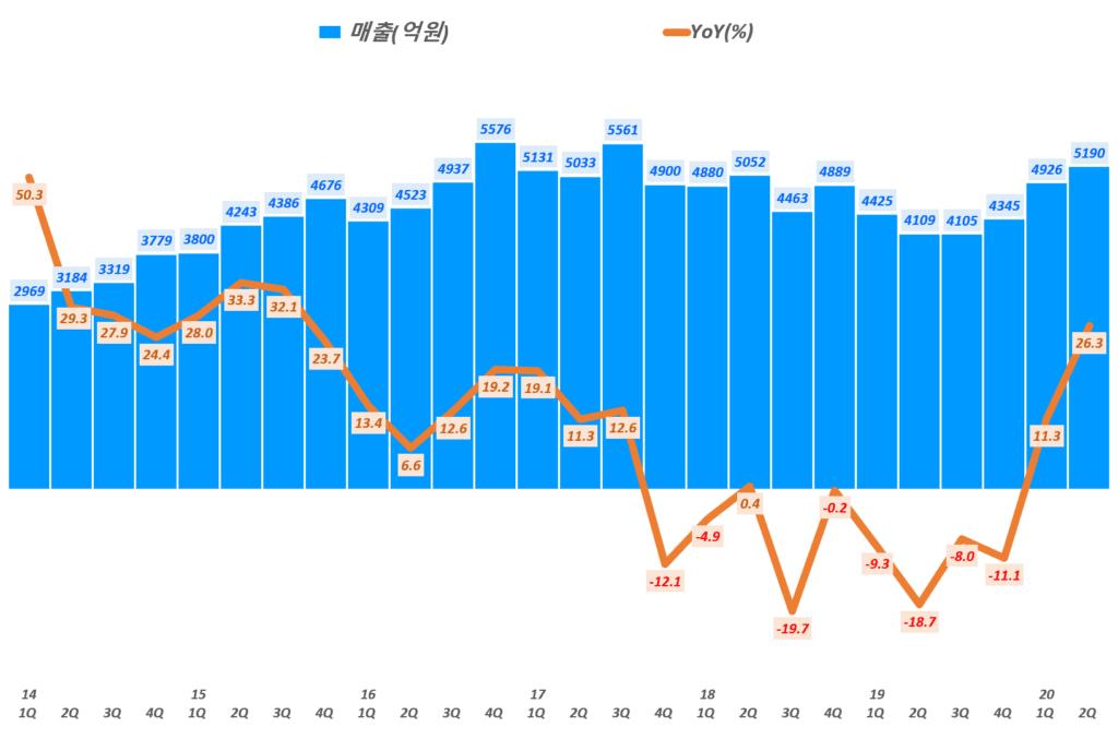 기한샘 실적, 분기별 한샘 매출 및 전년 비 성장률 추이( ~ 20년 2분기), Graph by Happist