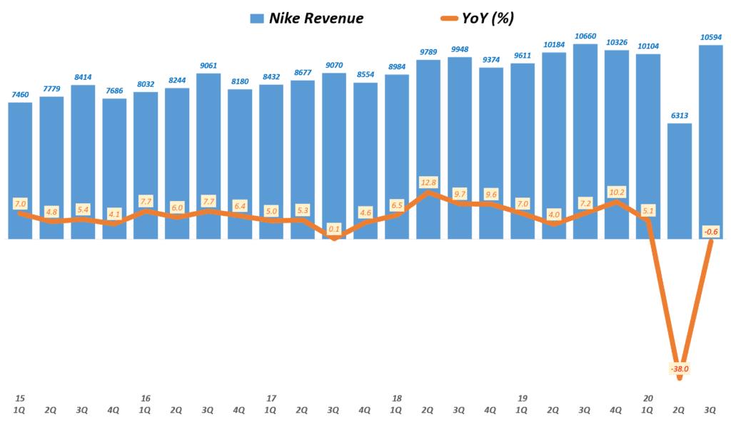 나이키 실적, 분기별 나이키 매출 및 전년 비 성장률( ~ 20년 3분기), Nike Revenue & YoY growth rate(%), Graph buy Happist