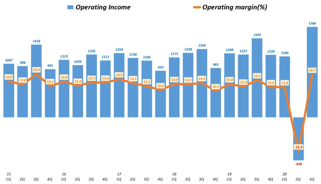 나이키 실적, 분기별 나이키 영업이익 및 영업이익률( ~ 20년 3분기), Nike querterly Operating Income & Operating income(%), Graph buy Happist
