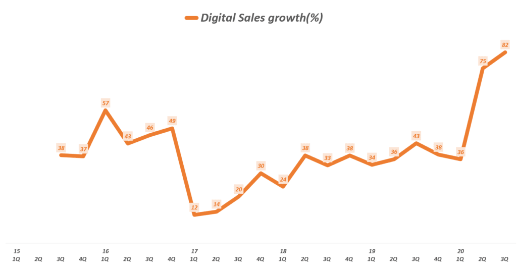 나이키 실적, 분기별 나이키 온라인 매출 성장률( ~ 20년 3분기), Nike Ooline Sales increase rate(%), Graph buy Happist