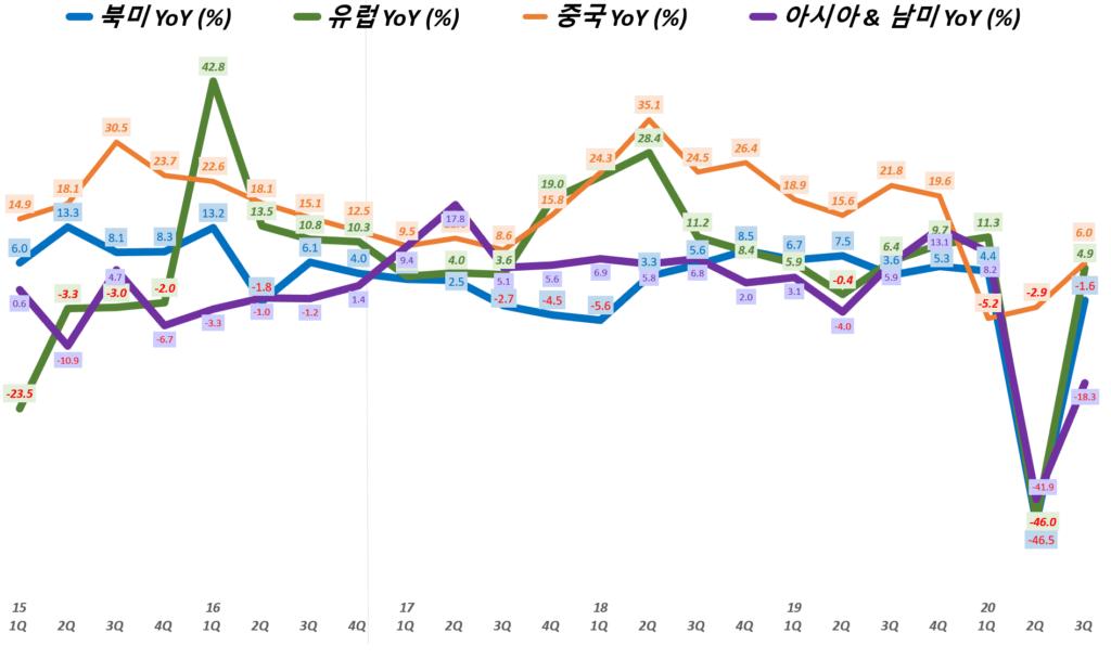 나이키 실적, 분기별 나이키 지역별 매출 성장률( ~ 20년 3분기), Nike Revenue & YoY growth rate(%), Graph buy Happist