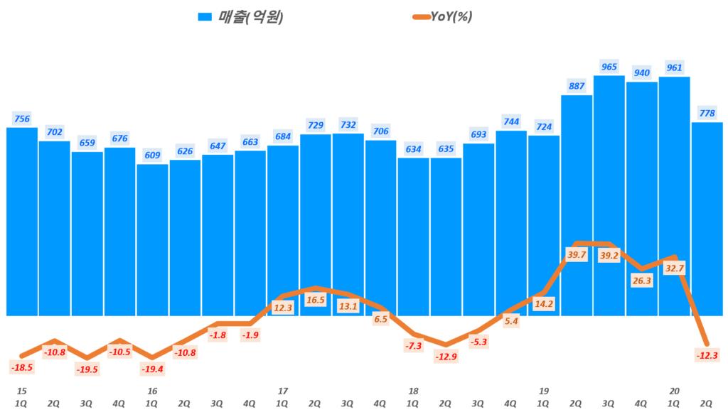 네패스 실적, 분기별 네패스 매출 및 전년 비 성장율 추이( ~ 20년 2분기), Graph by Happist
