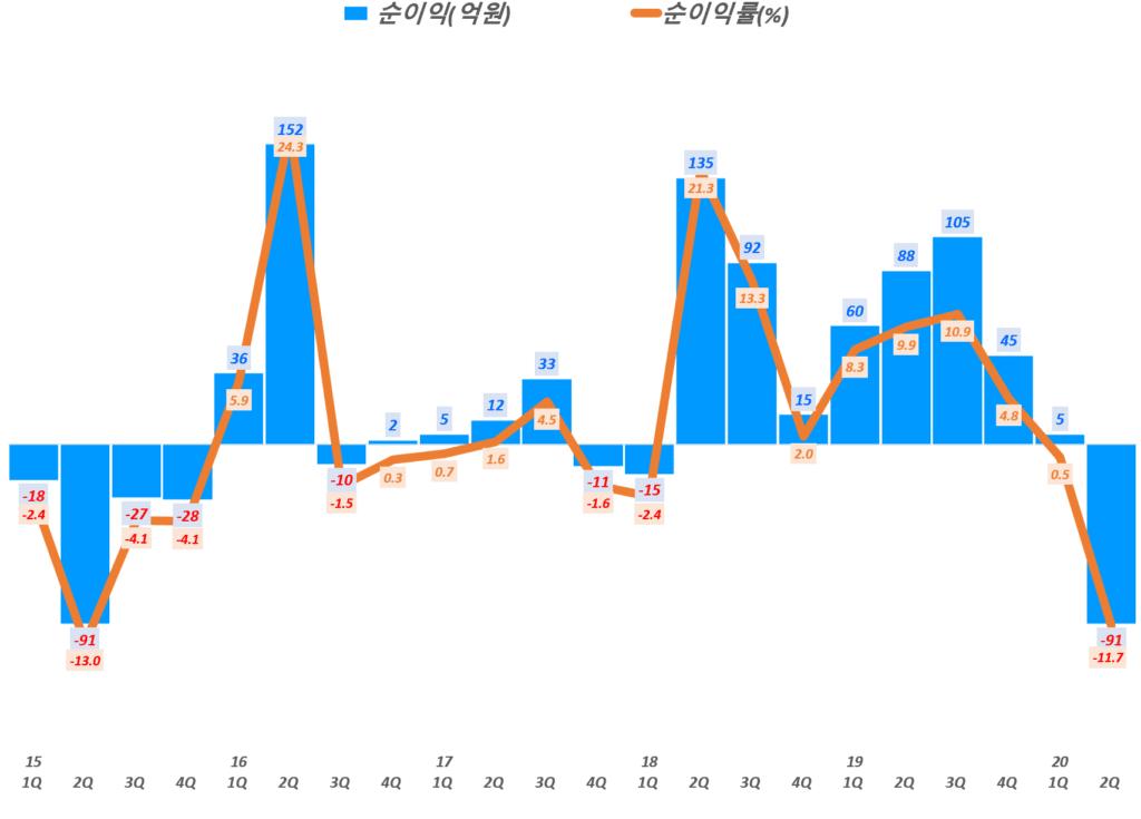 네패스 실적, 분기별 네패스 순이익 및 순이익률 추이( ~ 20년 2분기), Graph by Happist