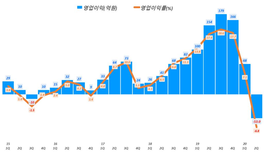 네패스 실적, 분기별 네패스 영업이익 및 영업이익률 추이( ~ 20년 2분기), Graph by Happist