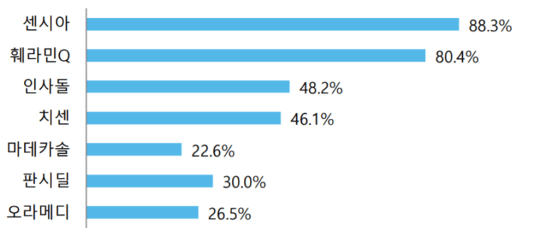 둥국제약 실적, 동국제약 일반의약품 주요 브랜드들의 시장점유율, Graph by 동국제약