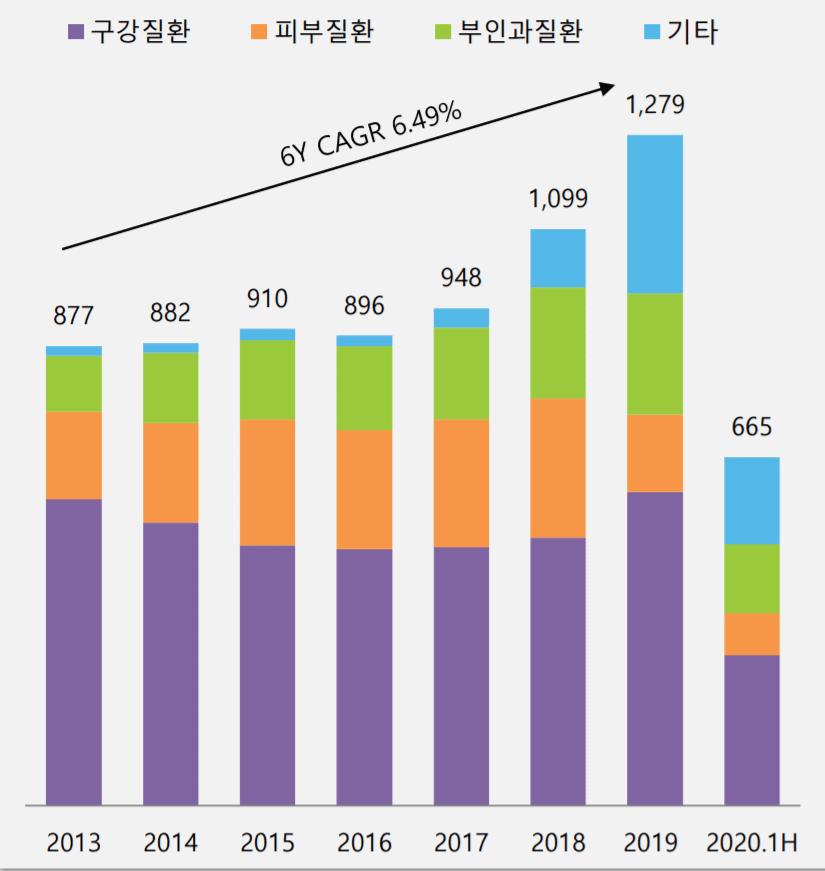 둥국제약 실적, 동국제약 일반의약품 효능군별 매출 및 성장률 추이( ~ 20년 상반기), Graph by 동국제약