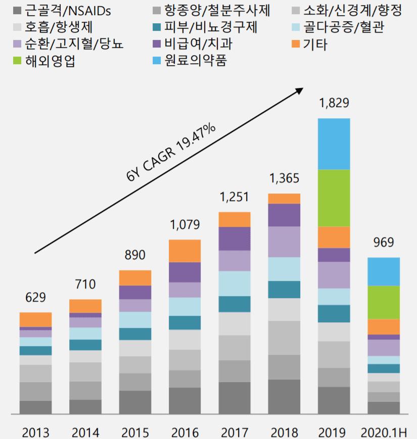 둥국제약 실적, 동국제약 전문의약품 효능군별 매출 및 성장률 추이( ~ 20년 상반기), Graph by 동국제약