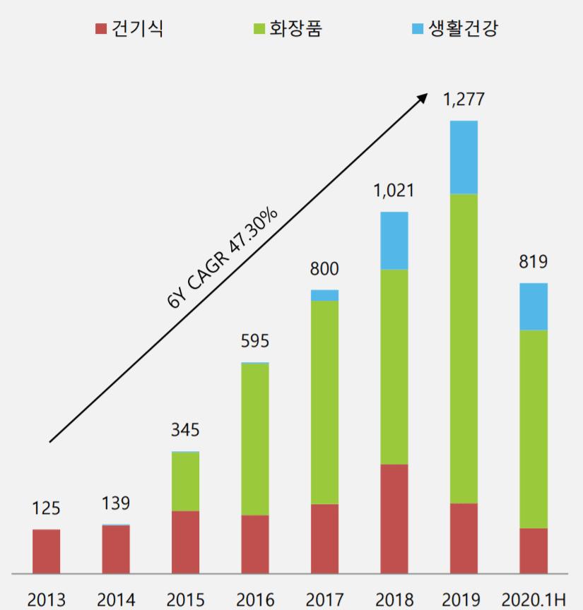 둥국제약 실적, 동국제약 핼쓰케어 사업부별 매출 및 성장률 추이( ~ 20년 상반기), Graph by Happist