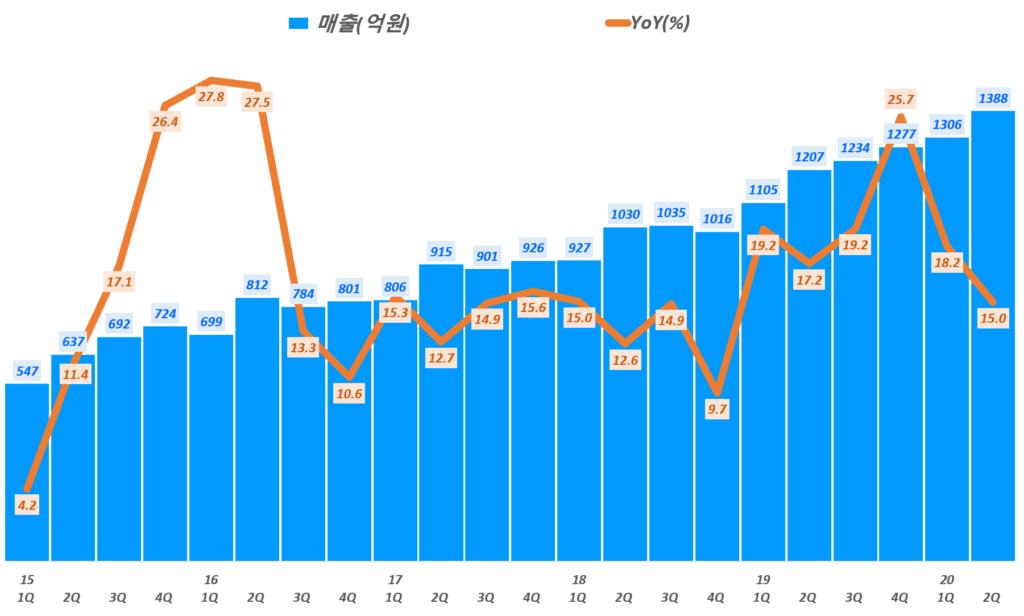 둥국제약 실적, 분기별 동국제약 매출 및 전년 비 성장률 추리( ~ 20년 2분기), Graph by Happist