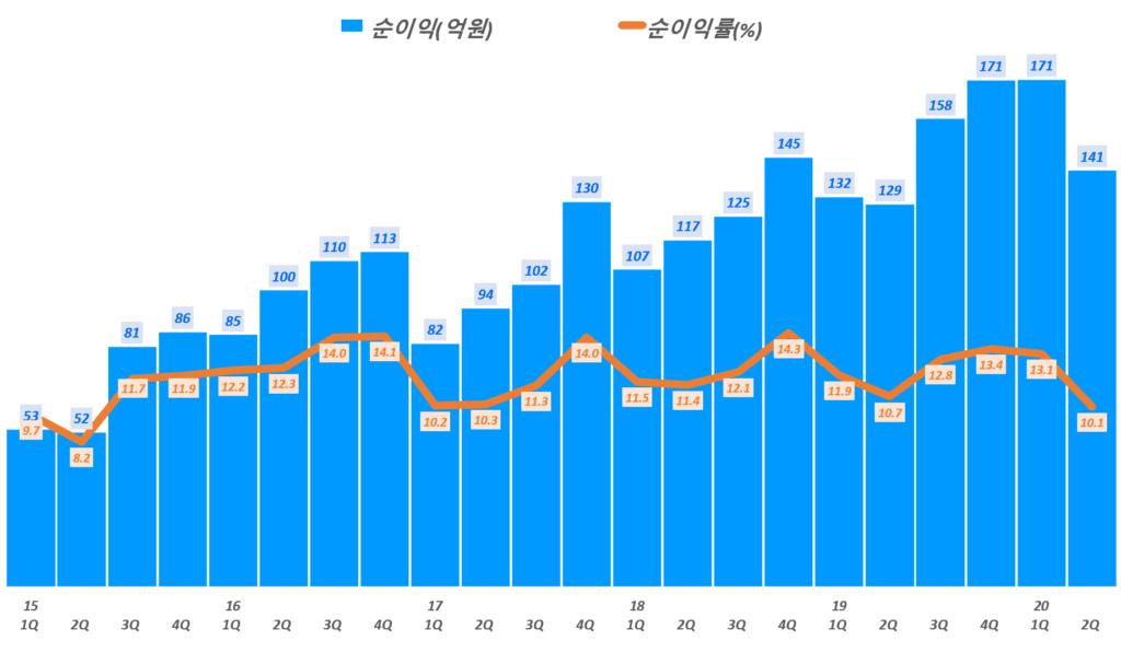 둥국제약 실적, 분기별 동국제약 순이익 및 순이익률 추이( ~ 20년 2분기), Graph by Happist