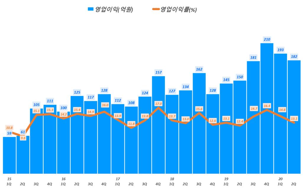 둥국제약 실적, 분기별 동국제약 영업이익 및 영업이익률 추이( ~ 20년 2분기), Graph by Happist