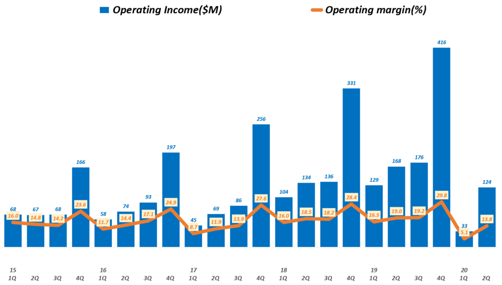 룰루레몬 실적, 분기별 룰루레몬 영업이익 및 영업이익률 추이( ~ 20년 2분기),  Lululemon Operating Inceom & Operating Income margin(%), Graph by Happist