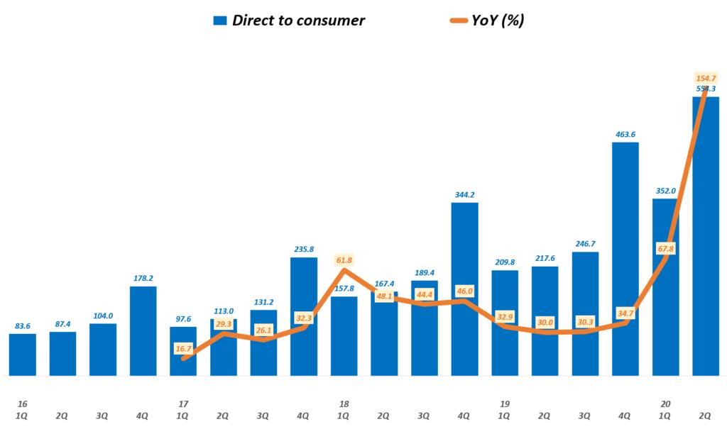 룰루레몬 실적, 분기별 룰루레몬 D2C 매출 및 전년 비 성장률 추이( ~ 20년 2분기), Graph by Happist
